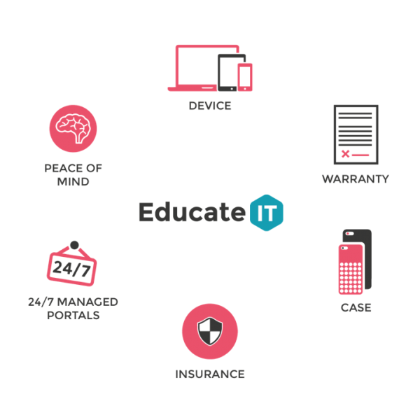 EducateIT features